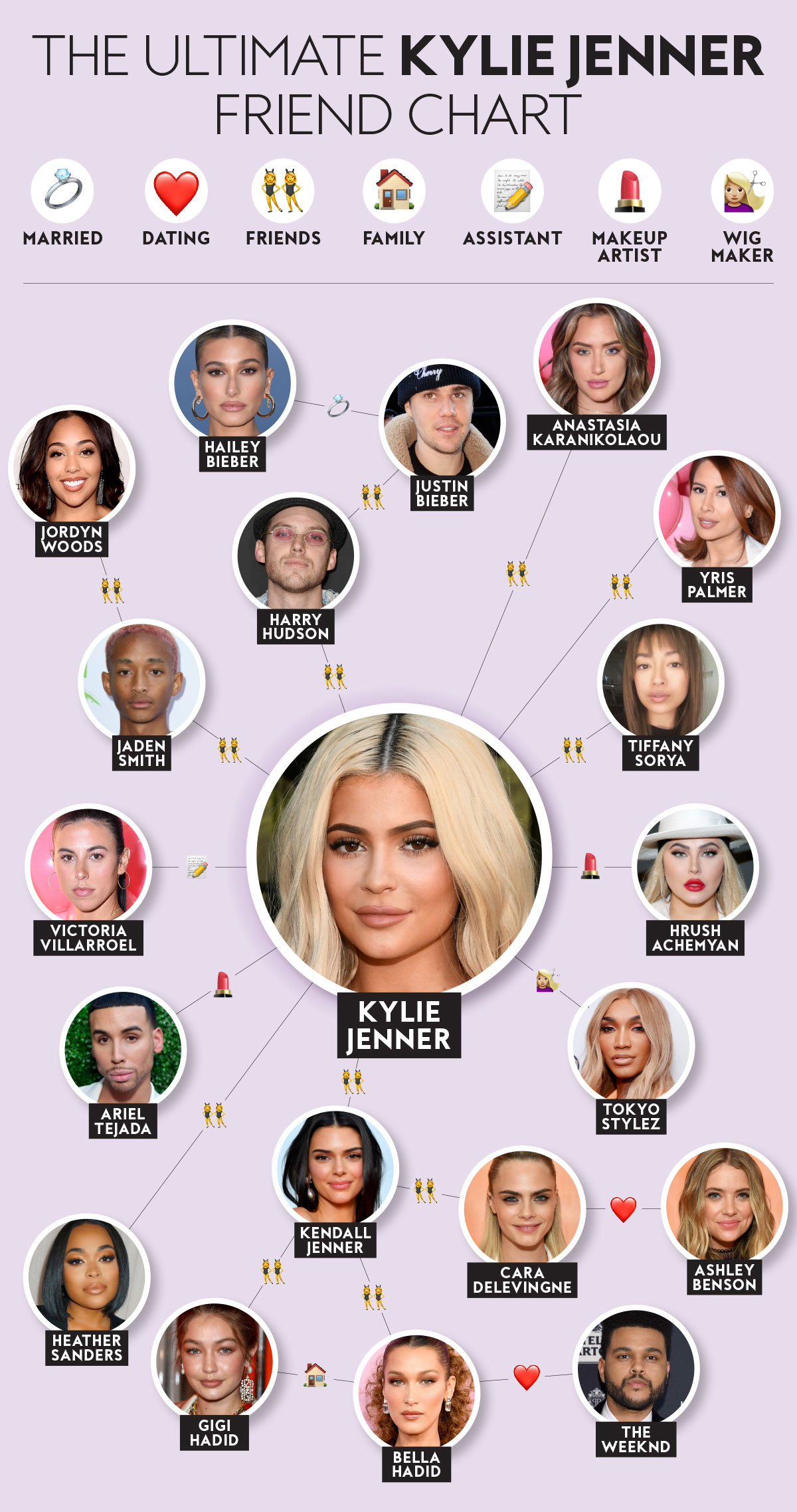 Kylie Jenner's Exclusive Inner Circle, Explained